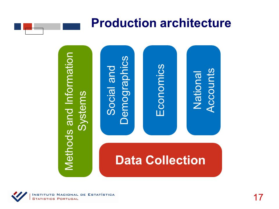 Production architecture 17 Social and Demographics Economics National Accounts Data Collection Methods and Information Systems