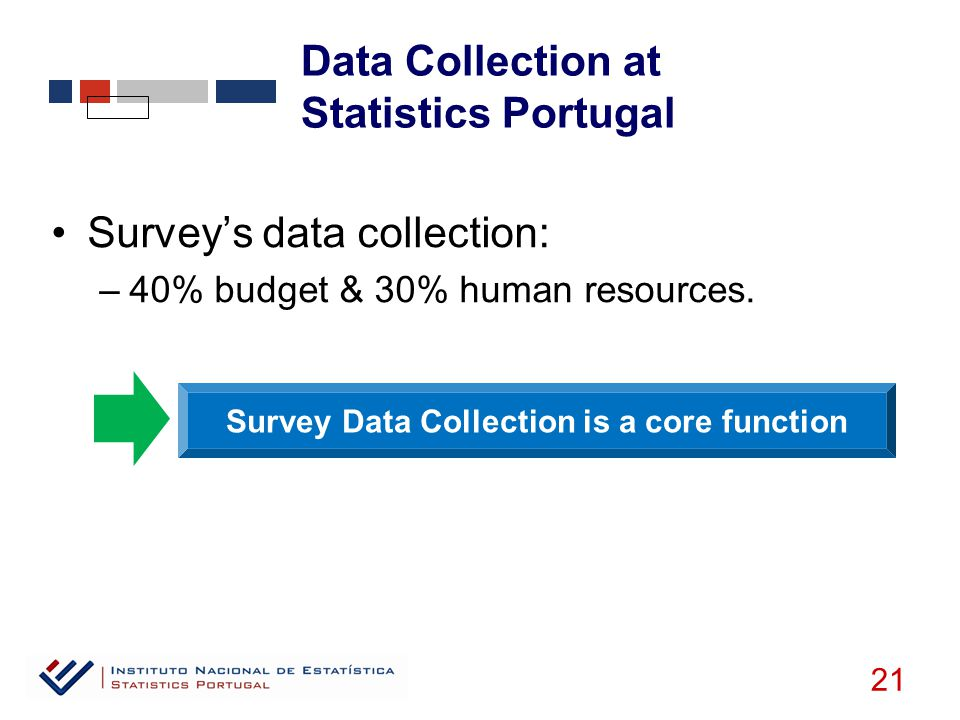 Survey's data collection: –40% budget & 30% human resources.