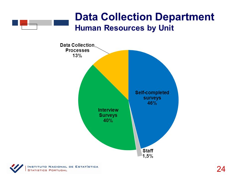Data Collection Department Human Resources by Unit 24