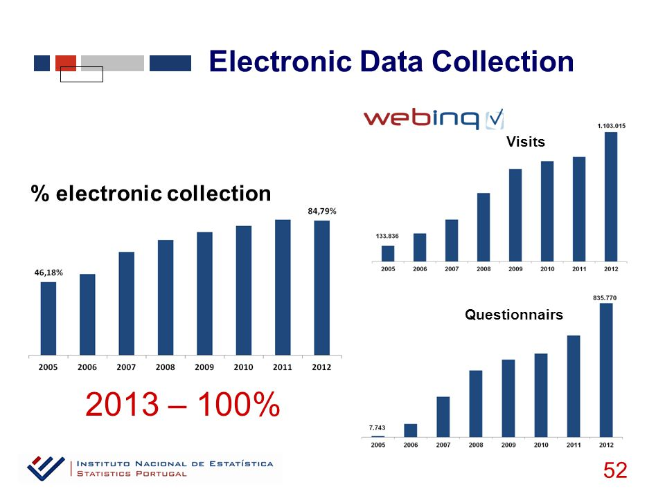 Electronic Data Collection 52 Visits % electronic collection Questionnairs 2013 – 100%