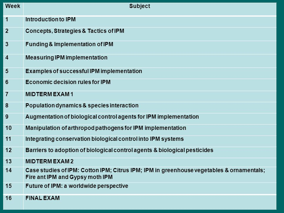 Week Subject 1Introduction to IPM 2Concepts, Strategies & Tactics of IPM 3Funding & Implementation of IPM 4Measuring IPM implementation 5Examples of s