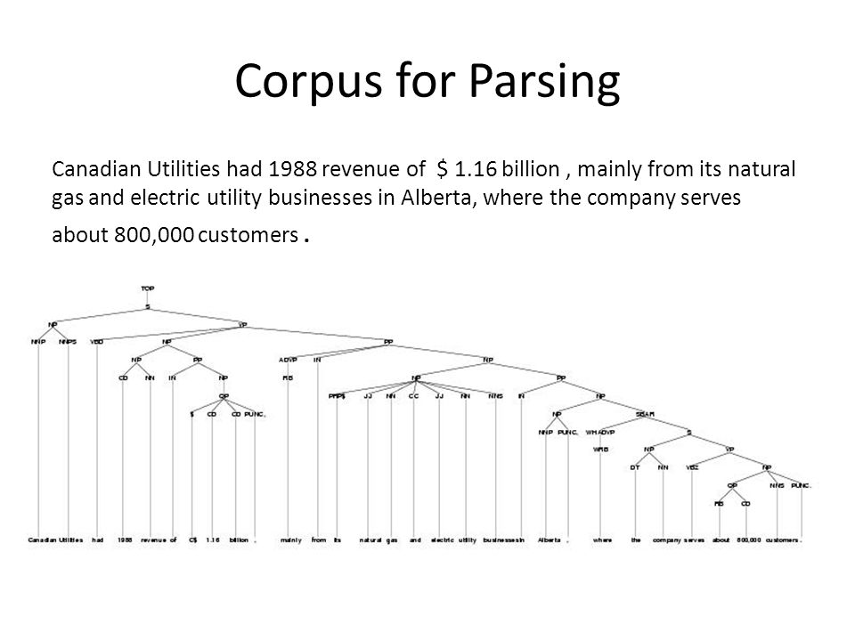 Corpus for Parsing Canadian Utilities had 1988 revenue of $ 1.16 billion, mainly from its natural gas and electric utility businesses in Alberta, wher