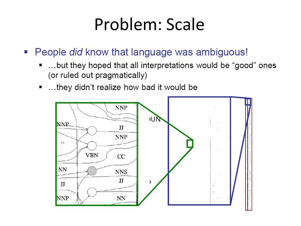 Problem: Scale