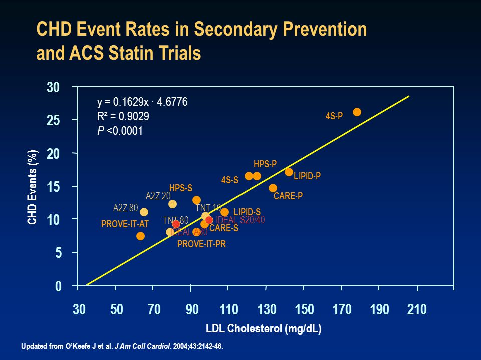 CHD Event Rates in Secondary Prevention and ACS Statin Trials Updated from O'Keefe J et al.