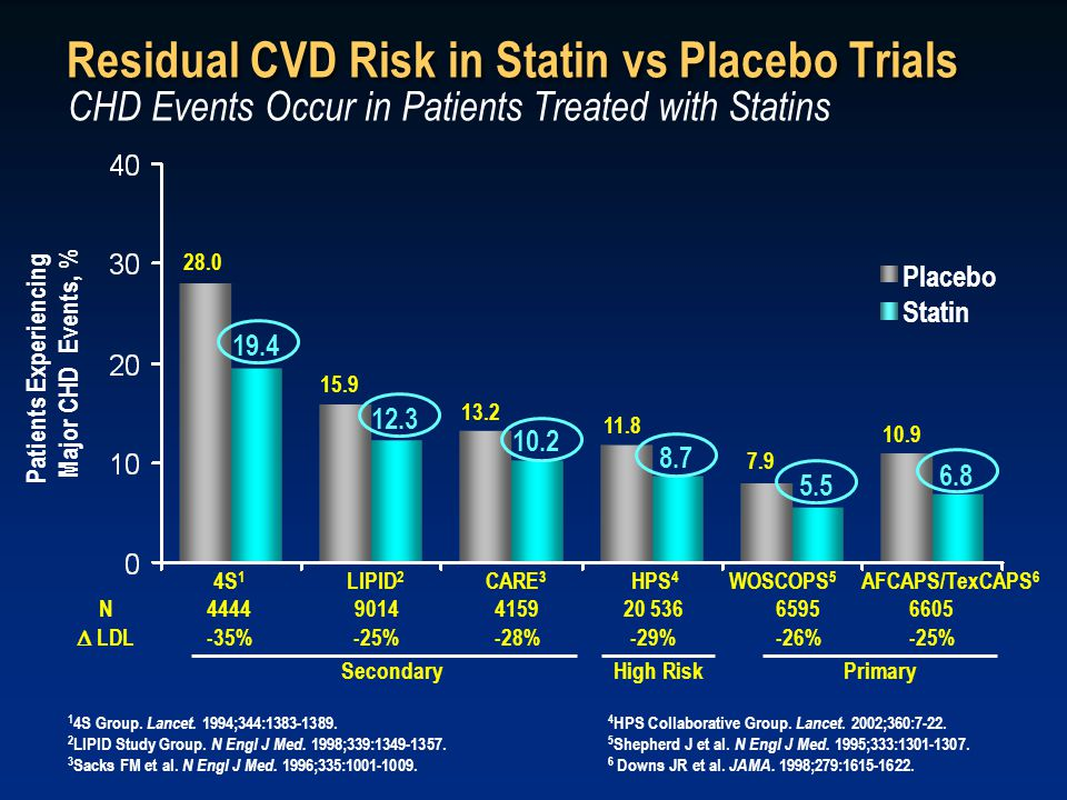 Residual CVD Risk in Statin vs Placebo Trials 4 HPS Collaborative Group.