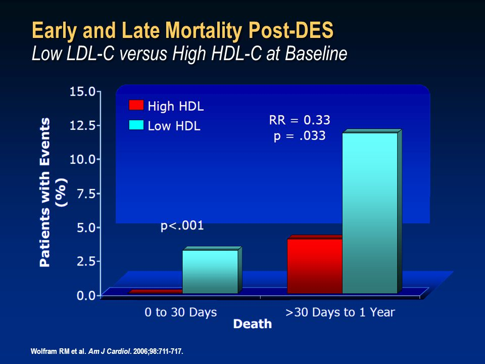 Early and Late Mortality Post-DES Low LDL-C versus High HDL-C at Baseline Wolfram RM et al.