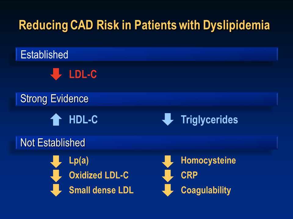 Reducing CAD Risk in Patients with Dyslipidemia Established LDL-C HDL-CTriglycerides Lp(a) Oxidized LDL-C Small dense LDL Homocysteine CRP Coagulability Strong Evidence Not Established