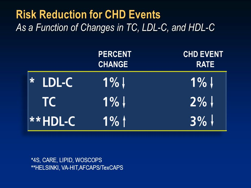 Risk Reduction for CHD Events As a Function of Changes in TC, LDL-C, and HDL-C *4S, CARE, LIPID, WOSCOPS **HELSINKI, VA-HIT,AFCAPS/TexCAPS PERCENT CHD EVENT CHANGE RATE