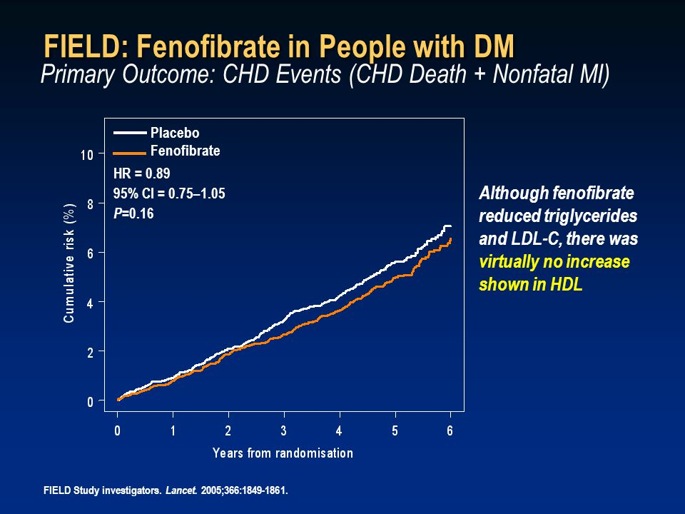 FIELD: Fenofibrate in People with DM Primary Outcome: CHD Events (CHD Death + Nonfatal MI) HR = 0.89 95% CI = 0.75–1.05 P =0.16 Placebo Fenofibrate Although fenofibrate reduced triglycerides and LDL-C, there was virtually no increase shown in HDL FIELD Study investigators.