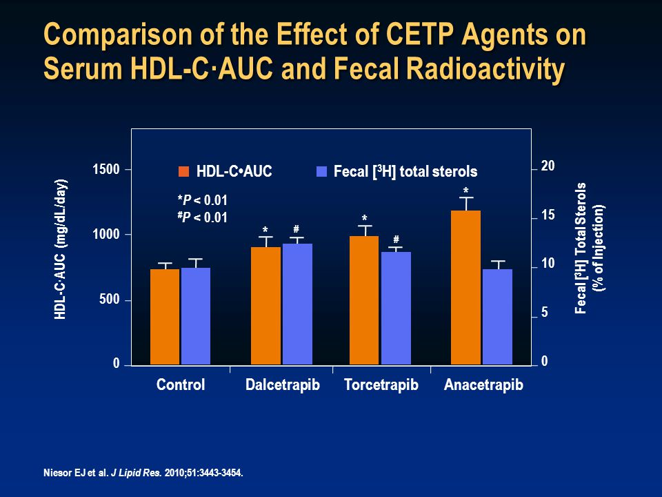 Comparison of the Effect of CETP Agents on Serum HDL-C·AUC and Fecal Radioactivity Niesor EJ et al.