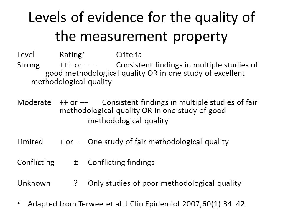Levels of evidence for the quality of the measurement property LevelRating ∗ Criteria Strong+++ or −−−Consistent findings in multiple studies of good methodological quality OR in one study of excellent methodological quality Moderate++ or −−Consistent findings in multiple studies of fair methodological quality OR in one study of good methodological quality Limited+ or −One study of fair methodological quality Conflicting±Conflicting findings Unknown?Only studies of poor methodological quality Adapted from Terwee et al.