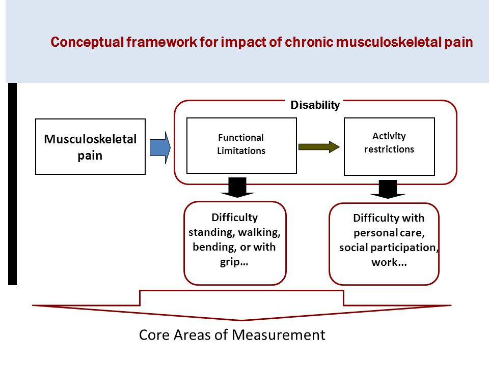 Other considerations of physical function tests: sensitivity to activity (SPA) Recent findings suggest that certain individuals with musculoskeletal pain conditions have increased sensitivity to physical activity (SPA) and respond to activities of stable intensity with increasingly severe pain.