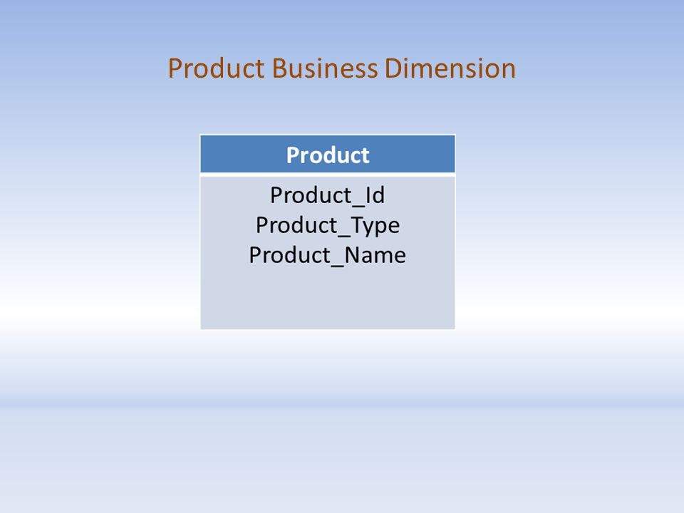 Product Business Dimension