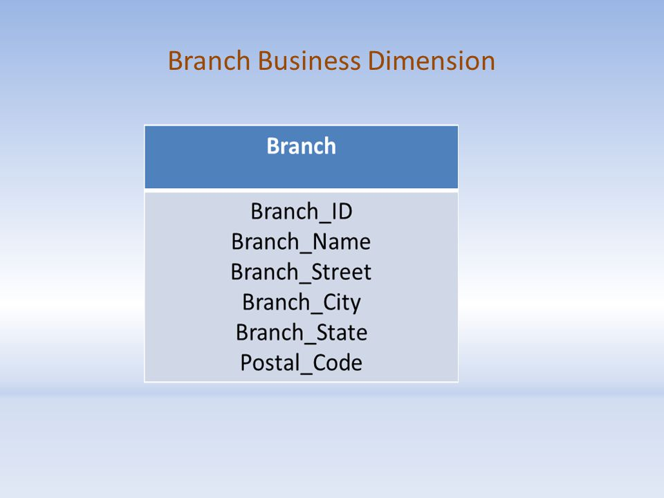 Branch Business Dimension