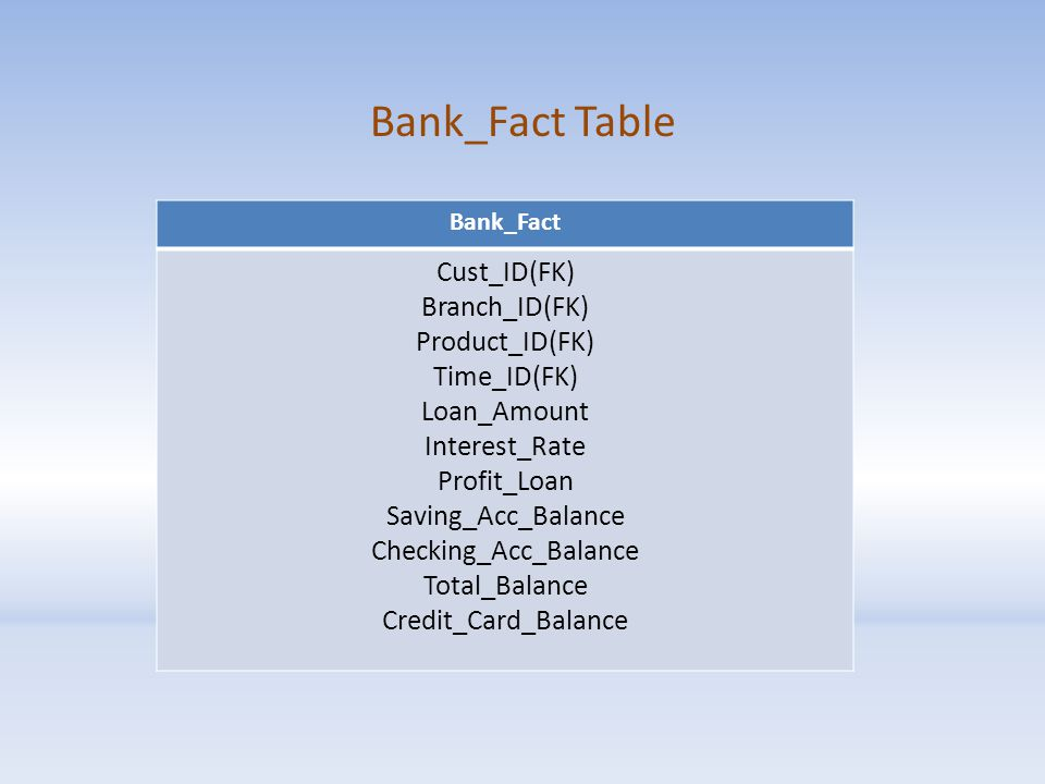Bank_Fact Table Bank_Fact Cust_ID(FK) Branch_ID(FK) Product_ID(FK) Time_ID(FK) Loan_Amount Interest_Rate Profit_Loan Saving_Acc_Balance Checking_Acc_Balance Total_Balance Credit_Card_Balance