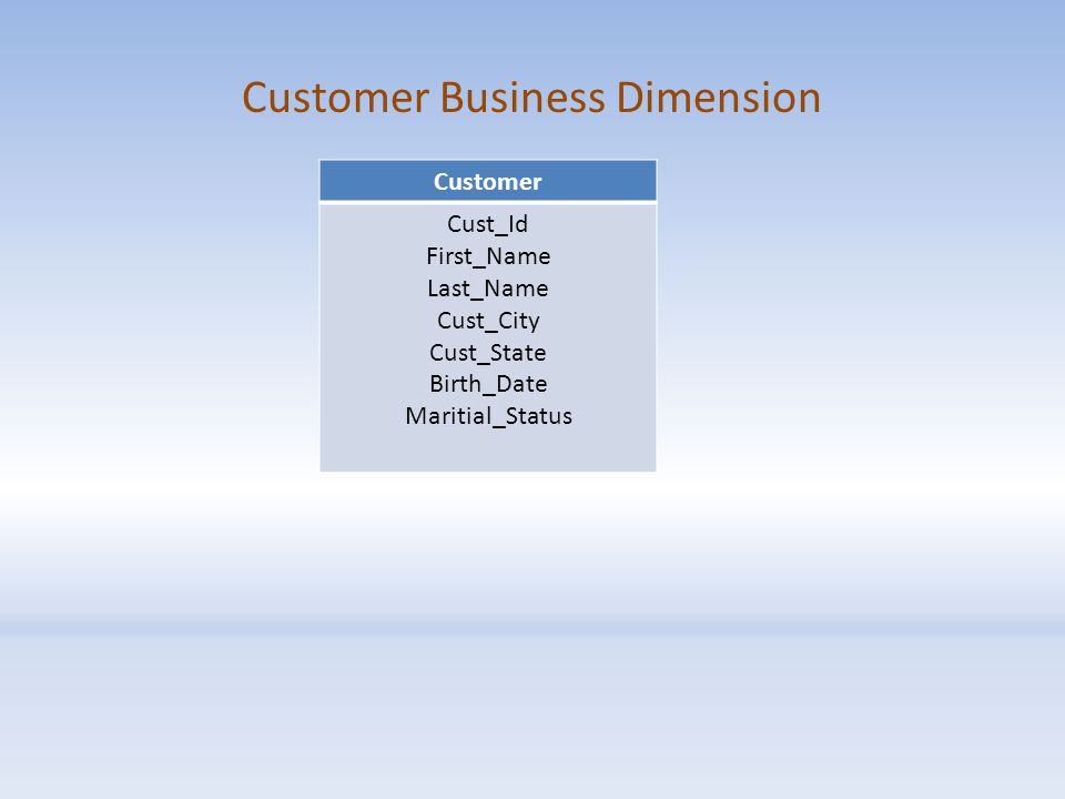Customer Business Dimension Customer Cust_Id First_Name Last_Name Cust_City Cust_State Birth_Date Maritial_Status