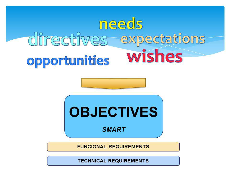 OBJECTIVES SMART FUNCIONAL REQUIREMENTS TECHNICAL REQUIREMENTS
