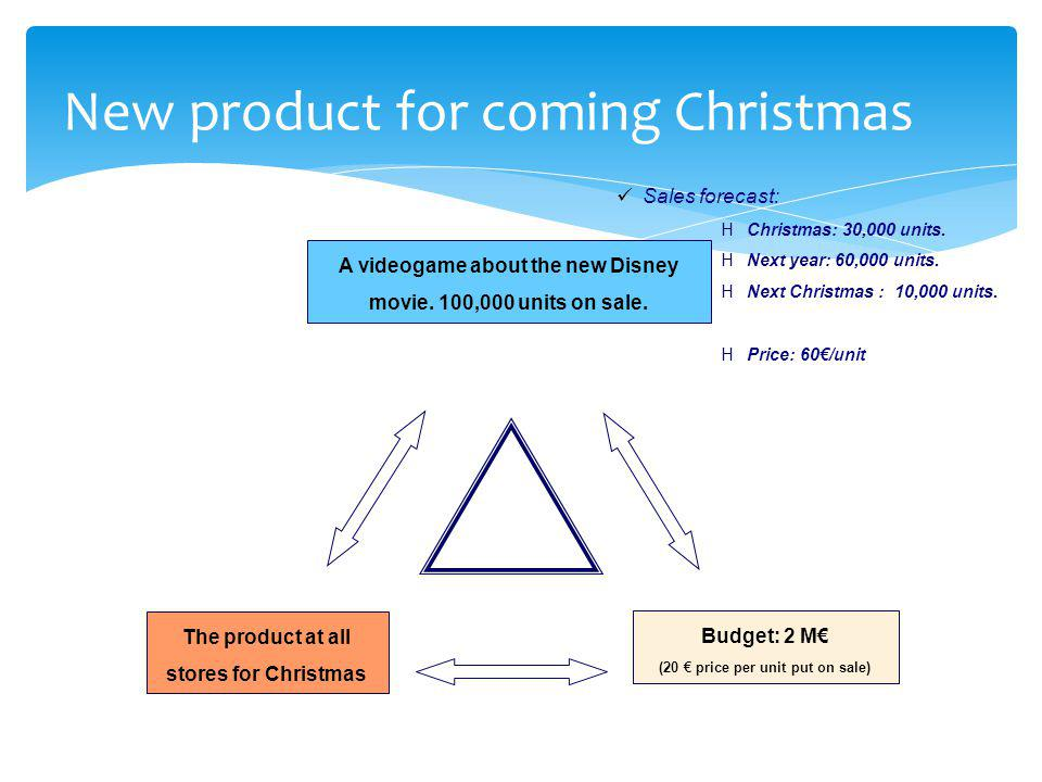 New product for coming Christmas A videogame about the new Disney movie. 100,000 units on sale. The product at all stores for Christmas Budget: 2 M€ (