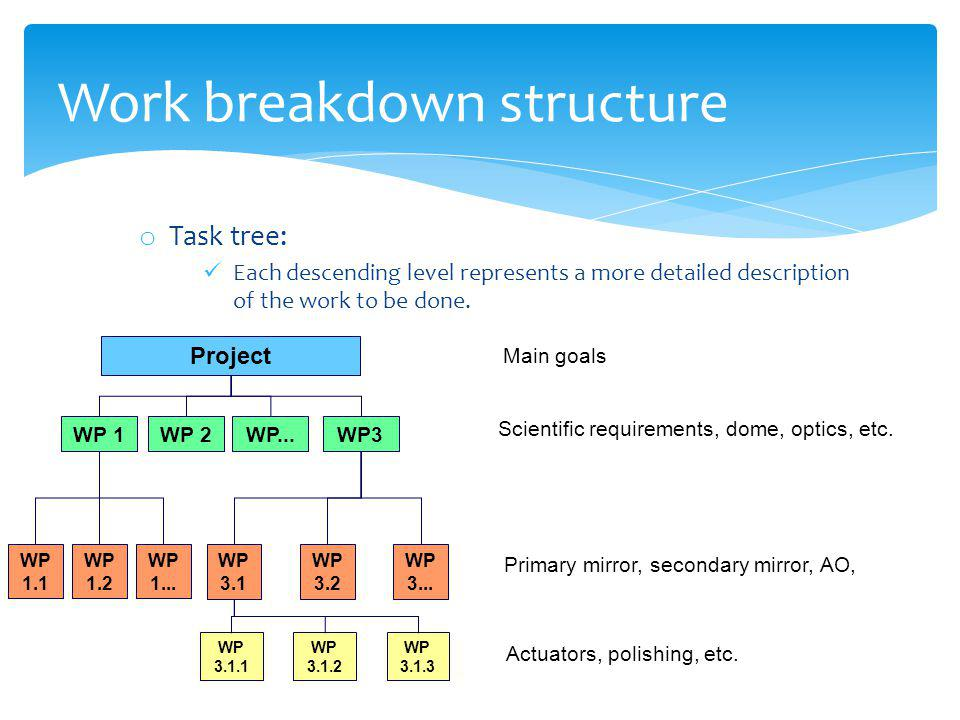 o Task tree: Each descending level represents a more detailed description of the work to be done. Project WP 1WP 2WP3 WP 1.1 WP 1... WP 1.2 WP 3.1 WP