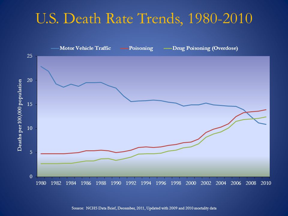 State Overdose Death Rates, 2010 10.9 Source: Centers for Disease Control and Prevention, National Center for Health Statistics.