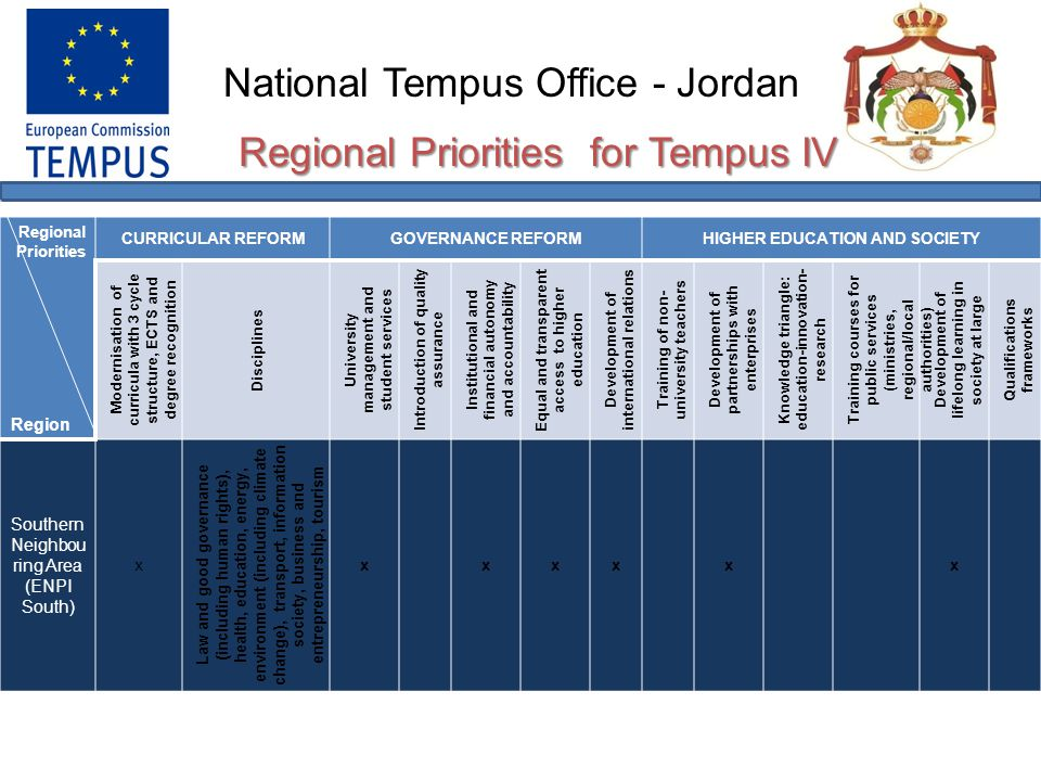 National Tempus Office - Jordan Priorities for Erasmus Mundus ECW Agricultural Sciences.