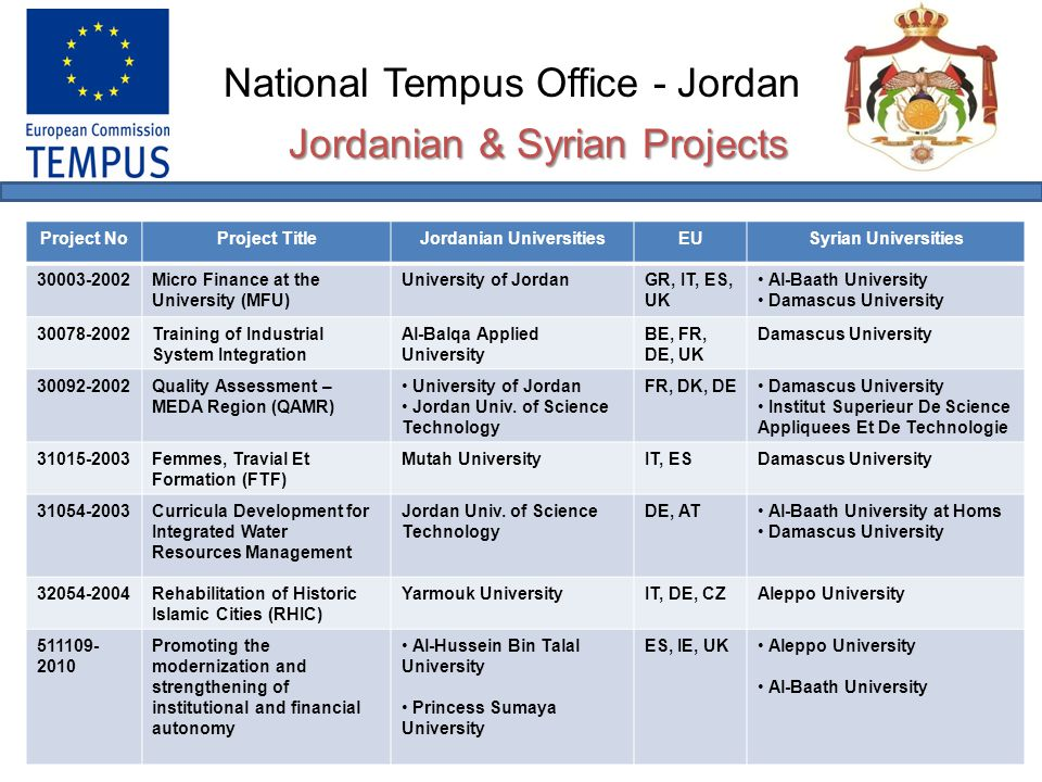 National Tempus Office - Jordan Jordanian & Swedish Joint Projects (JP) Project NoProject TitleJordanian UniversitiesEUSwedish Universities 30057-2002Educational Center in Renewable Energy Resources Jordan Univ.