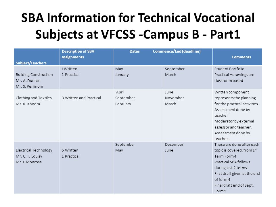 SBA Information for Technical Vocational Subjects at VFCSS -Campus B - Part1 Subject/Teachers Description of SBA assignments Dates Commence/End (deadline) Comments Building Construction Mr.