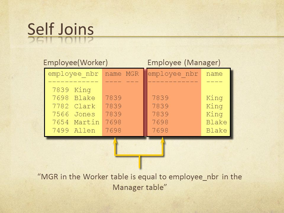 Employee(Worker)Employee (Manager) MGR in the Worker table is equal to employee_nbr in the Manager table employee_nbrname MGR ---------------- --- 7839King 7698Blake7839 7782Clark7839 7566Jones7839 7654Martin7698 7499Allen7698 employee_nbrname ---------------- 7839King 7698Blake