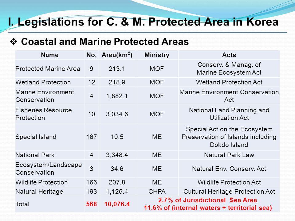  Coastal and Marine Protected Areas NameNo.Area(km 2 )MinistryActs Protected Marine Area9213.1MOF Conserv.