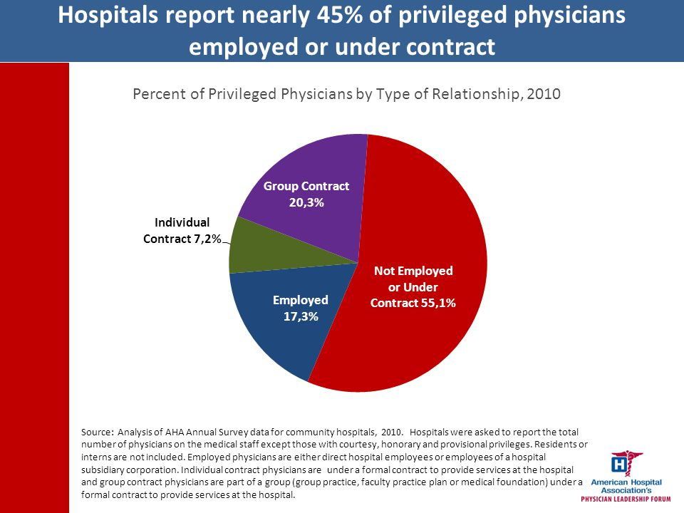 Percent of hospitals reporting participation in a joint venture has nearly doubled from 2004 to 2010.