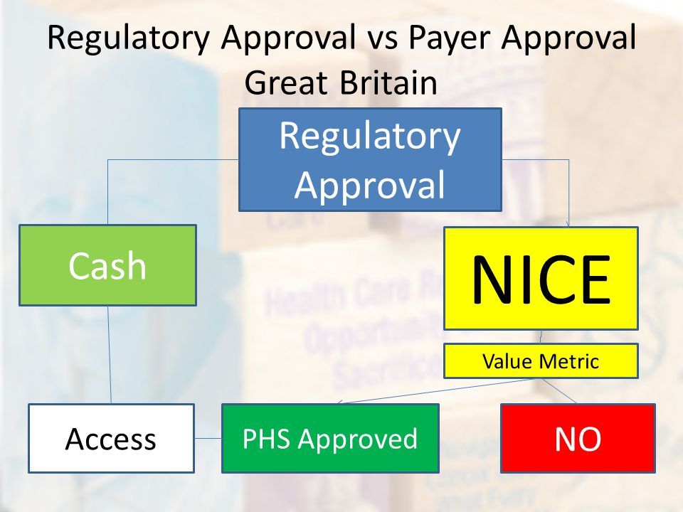 Regulatory Approval vs Payer Approval Great Britain Regulatory Approval NICE Value Metric PHS Approved NO Cash Access