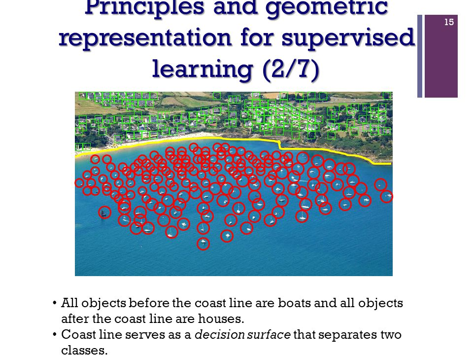 15 Principles and geometric representation for supervised learning (2/7) All objects before the coast line are boats and all objects after the coast l