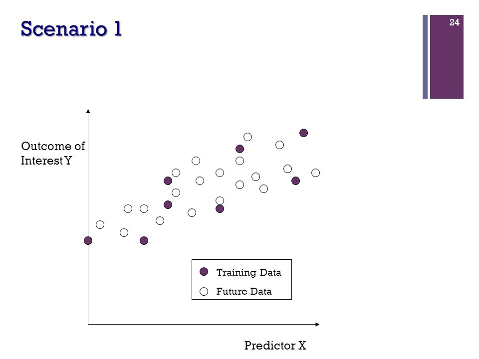 24 Scenario 1 Predictor X Outcome of Interest Y Training Data Future Data
