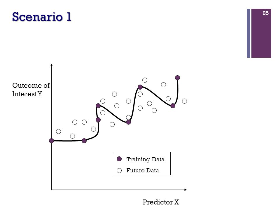 25 Scenario 1 Predictor X Outcome of Interest Y Training Data Future Data