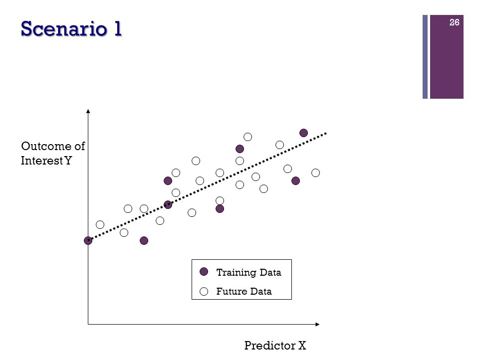 26 Scenario 1 Predictor X Outcome of Interest Y Training Data Future Data