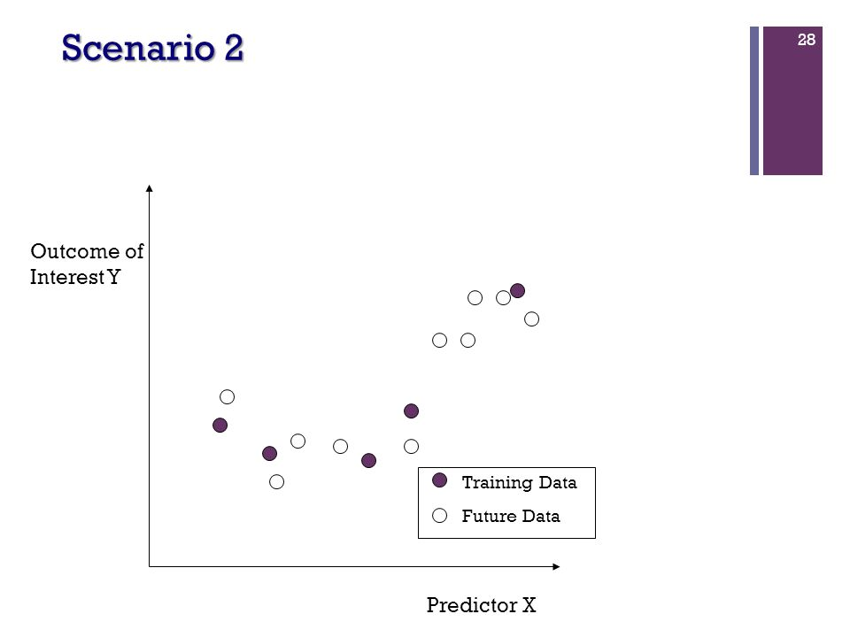 28 Predictor X Outcome of Interest Y Training Data Future Data Scenario 2