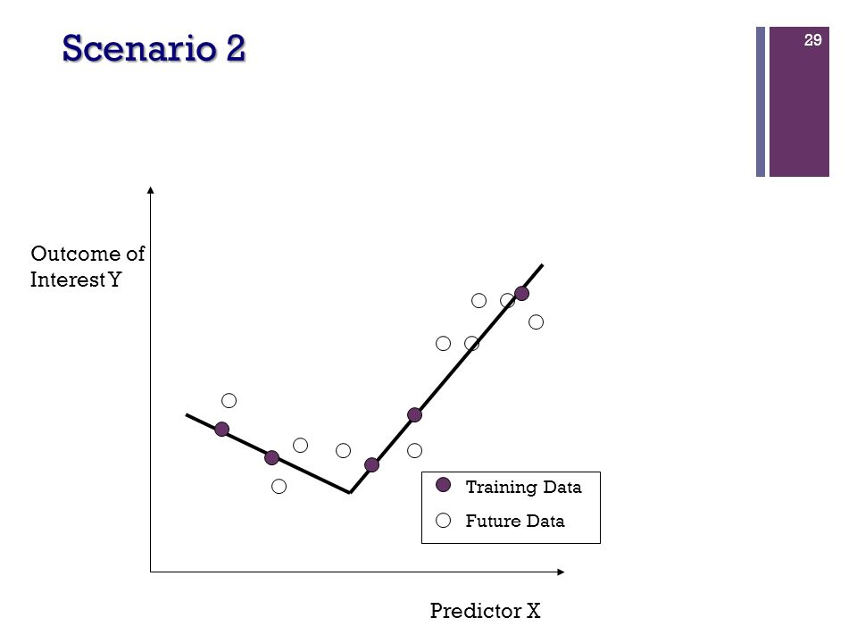 29 Predictor X Outcome of Interest Y Training Data Future Data Scenario 2