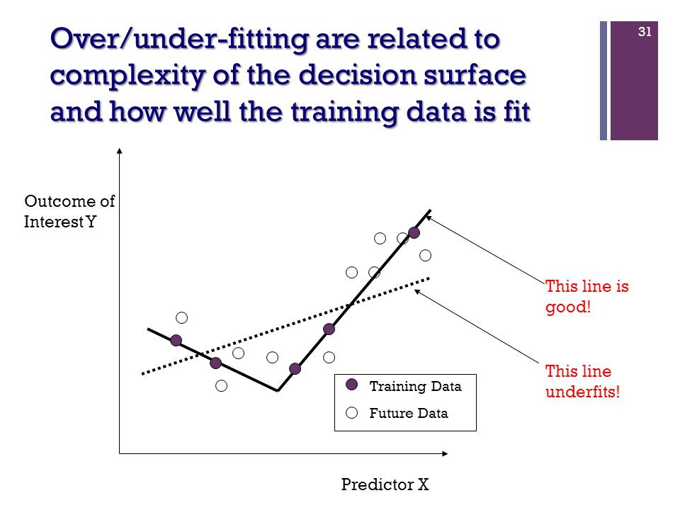 31 Predictor X Outcome of Interest Y Training Data Future Data This line is good! This line underfits! Over/under-fitting are related to complexity of
