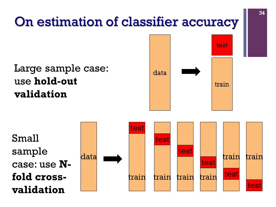 On estimation of classifier accuracy 34 test train data train test train test train test train test data Large sample case: use hold-out validation Small sample case: use N- fold cross- validation