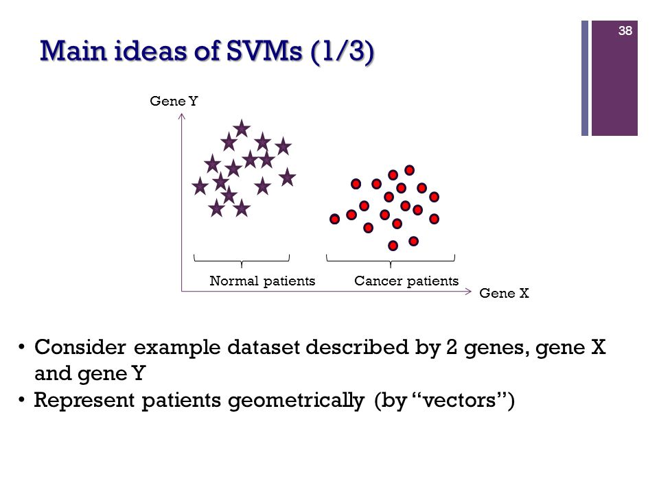 Main ideas of SVMs (1/3) 38 Cancer patientsNormal patients Gene X Gene Y Consider example dataset described by 2 genes, gene X and gene Y Represent pa
