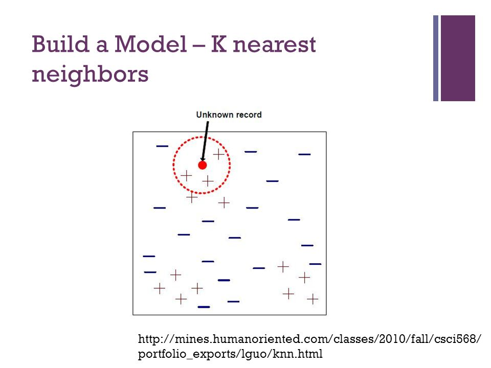 Build a Model – K nearest neighbors http://mines.humanoriented.com/classes/2010/fall/csci568/ portfolio_exports/lguo/knn.html