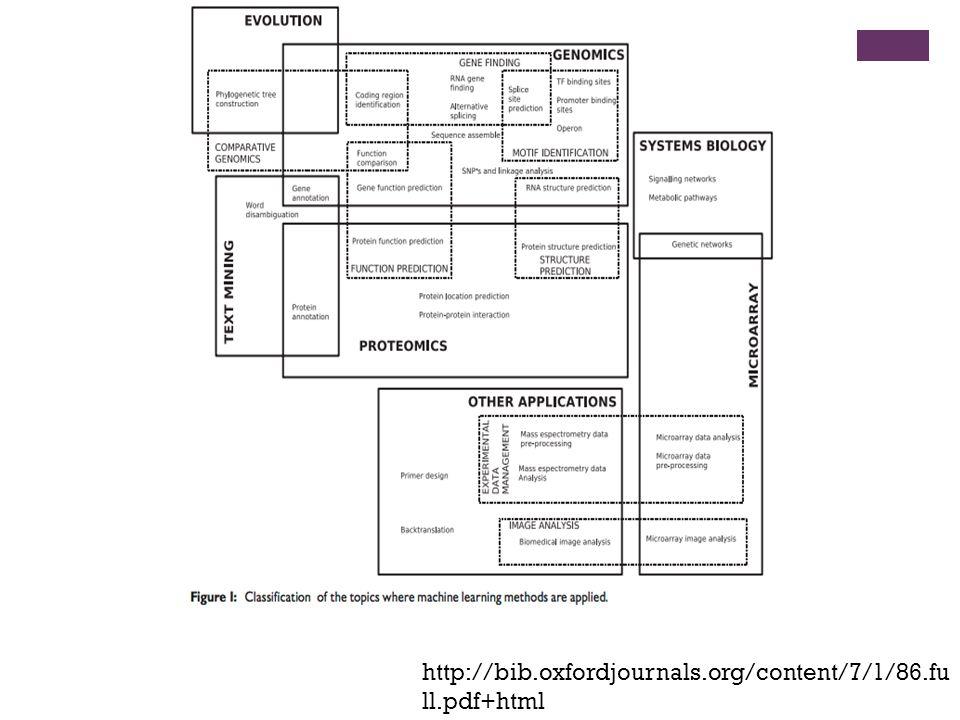 http://bib.oxfordjournals.org/content/7/1/86.fu ll.pdf+html