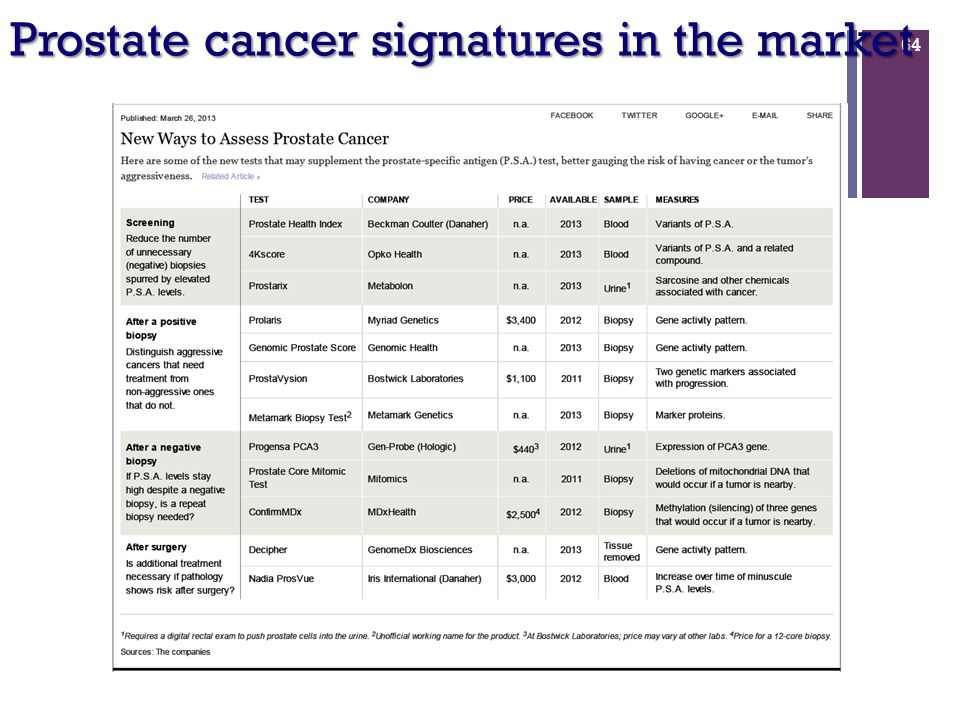 64 Prostate cancer signatures in the market