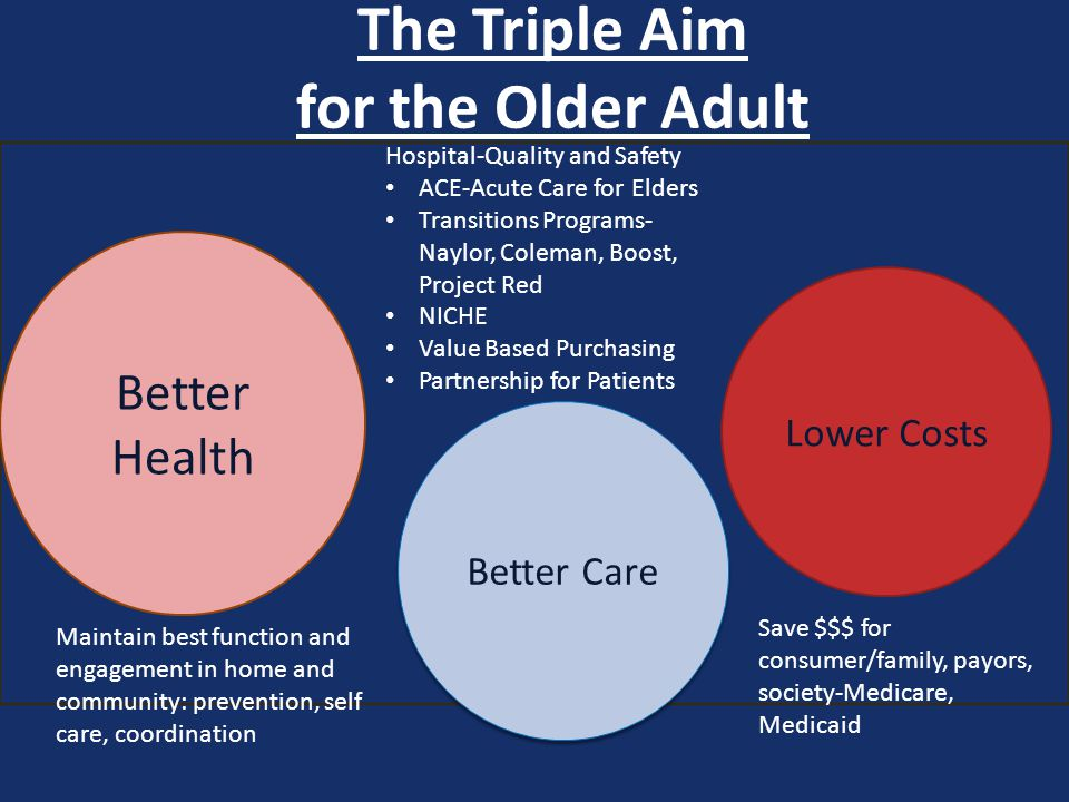 The Triple Aim for the Older Adult Better Care Better Health Lower Costs Maintain best function and engagement in home and community: prevention, self care, coordination Hospital-Quality and Safety ACE-Acute Care for Elders Transitions Programs- Naylor, Coleman, Boost, Project Red NICHE Value Based Purchasing Partnership for Patients Save $$$ for consumer/family, payors, society-Medicare, Medicaid