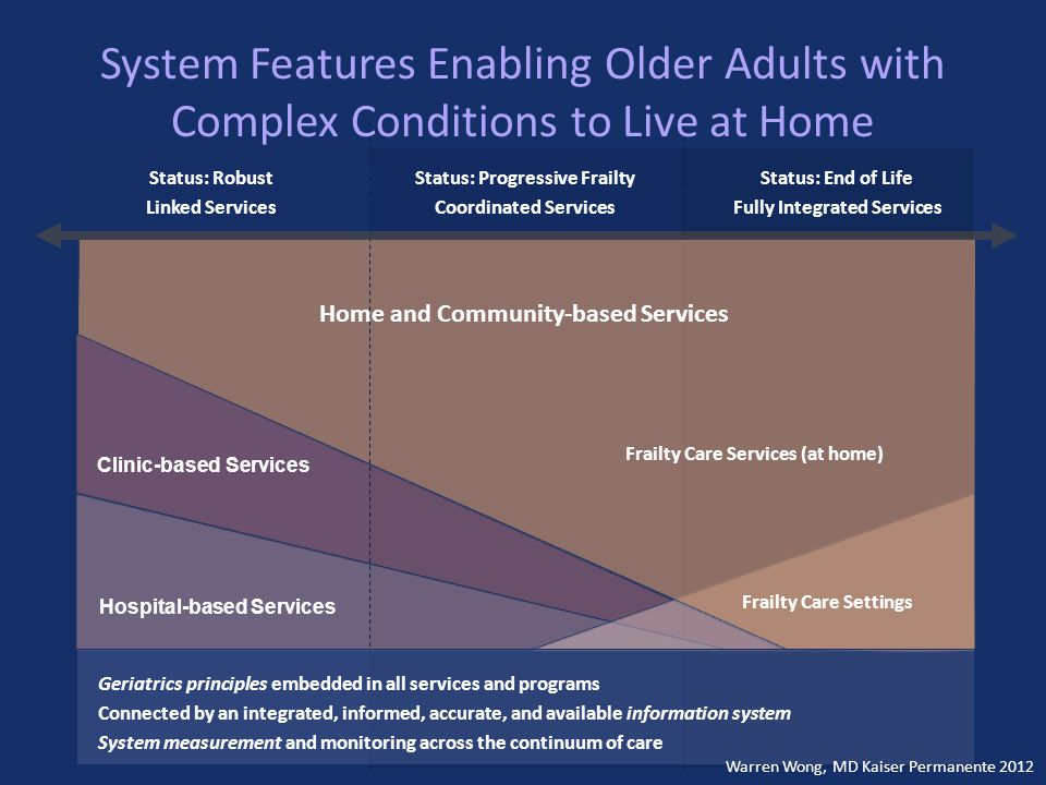 Frailty Care Settings Hospital-based Services Clinic-based Services Geriatrics principles embedded in all services and programs Connected by an integrated, informed, accurate, and available information system System measurement and monitoring across the continuum of care Status: Robust Linked Services Status: Progressive Frailty Coordinated Services Status: End of Life Fully Integrated Services Frailty Care Services (at home) Home and Community-based Services System Features Enabling Older Adults with Complex Conditions to Live at Home Warren Wong, MD Kaiser Permanente 2012