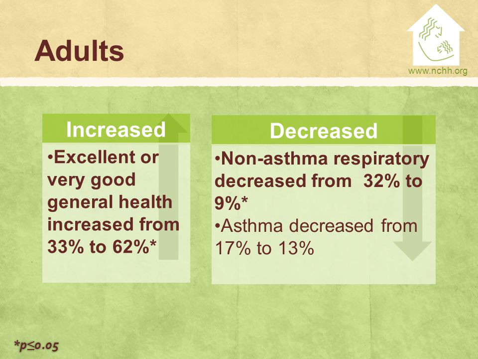 www.nchh.org Adults Increased Excellent or very good general health increased from 33% to 62%* Decreased Non-asthma respiratory decreased from 32% to 9%* Asthma decreased from 17% to 13% *p ≤ 0.05