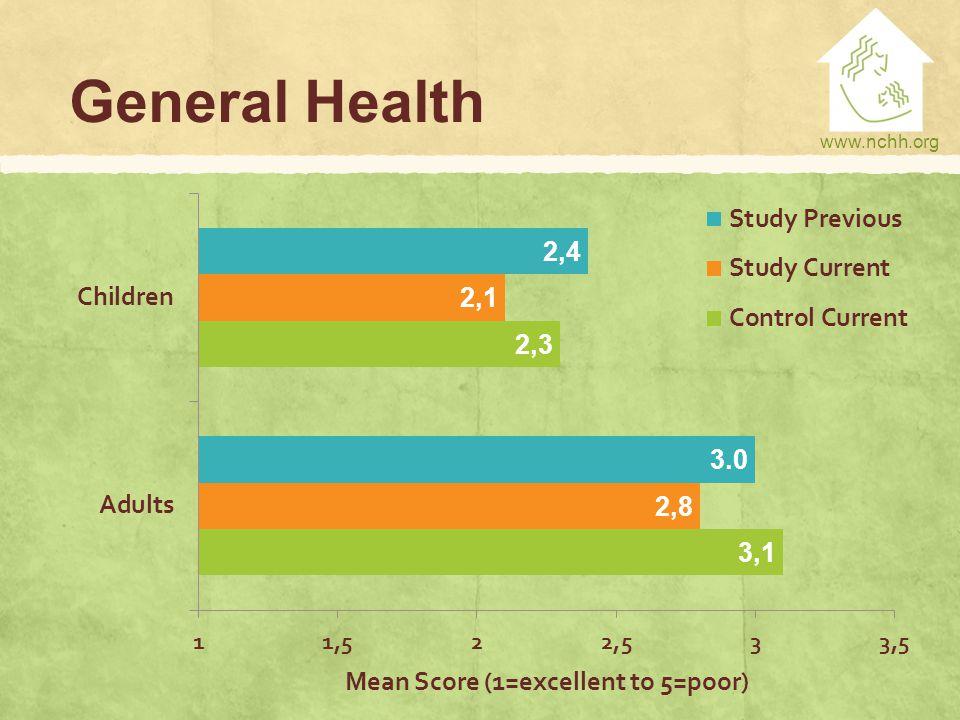 www.nchh.org General Health