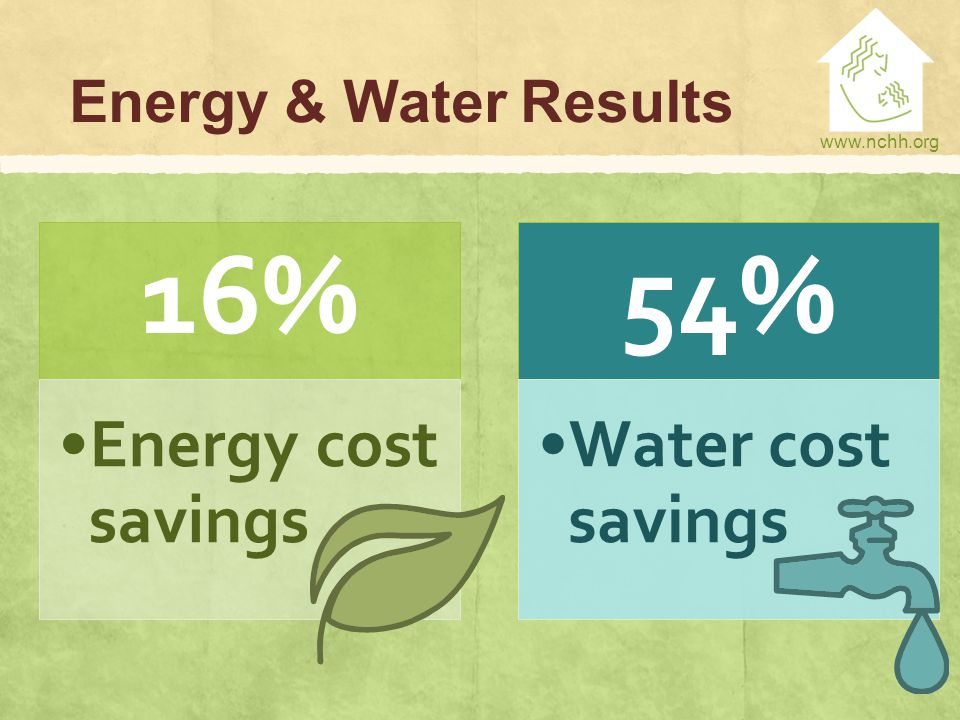 www.nchh.org Energy & Water Results