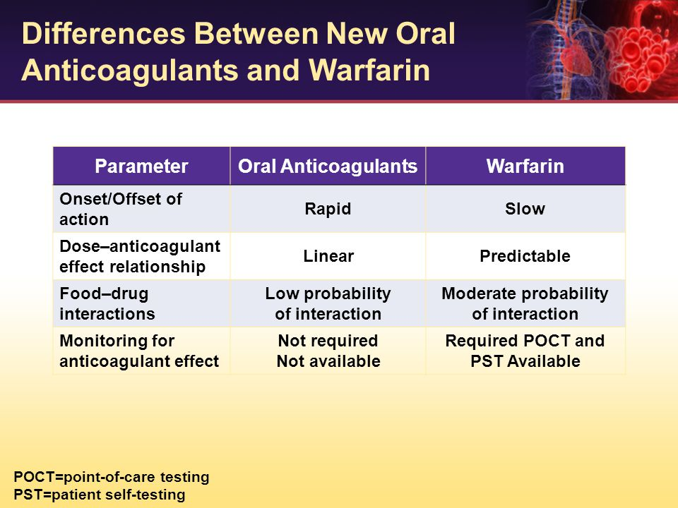 Differences Between New Oral Anticoagulants and Warfarin ParameterOral AnticoagulantsWarfarin Onset/Offset of action RapidSlow Dose–anticoagulant effe