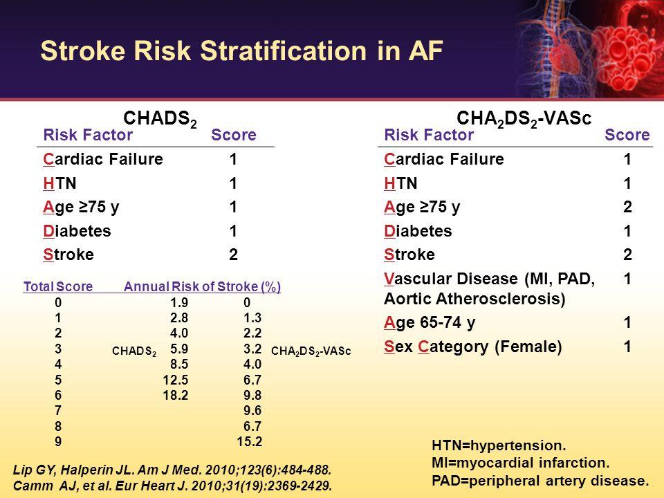 Stroke Risk Stratification in AF CHADS 2 CHA 2 DS 2 -VASc Risk FactorScore Cardiac Failure1 HTN1 Age ≥75 y1 Diabetes1 Stroke2 Risk FactorScore Cardiac